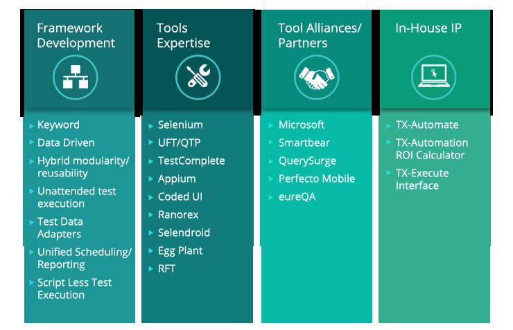Selenium And Appium Framework